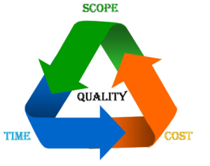 Successful Results in Project Management