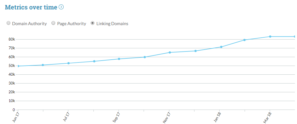 moz metrics of the page monthly-wise