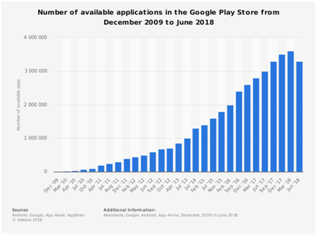 Number of applications for Android app developers