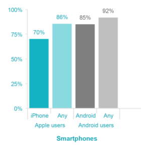 Smartphone Mobile App Users Statistics