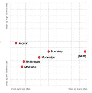 Anjular js user percentage using in websites