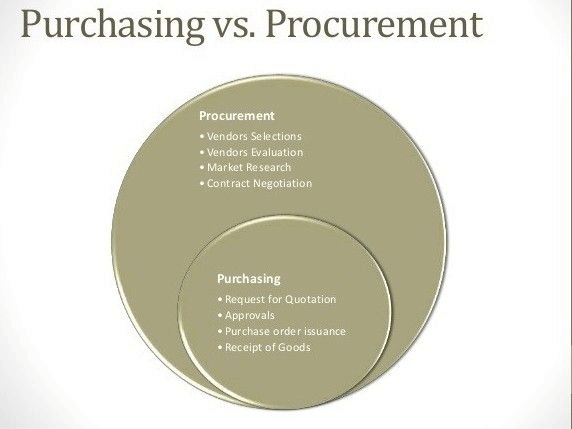 What's The Difference Between Procurement and Sourcing?