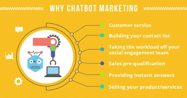 Why Chatbots Marketing Strategies