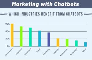 10 Chatbots Marketing Strategies