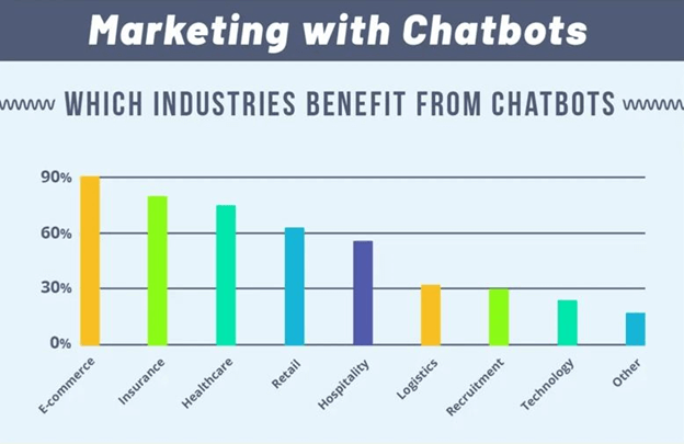 10 Chatbots Marketing Strategies